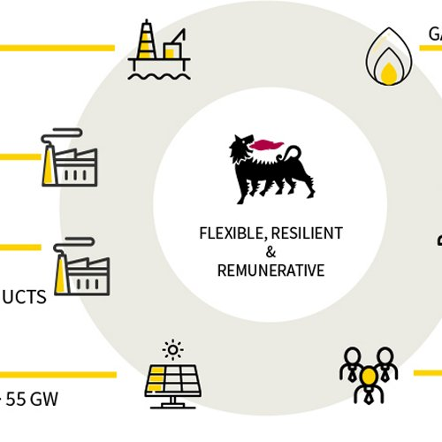 The new Eni: creating value through the energy transition