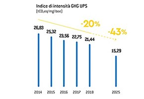 new-indice-intensita-GHG-upstream.jpg