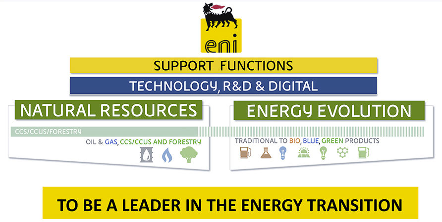 The New Eni