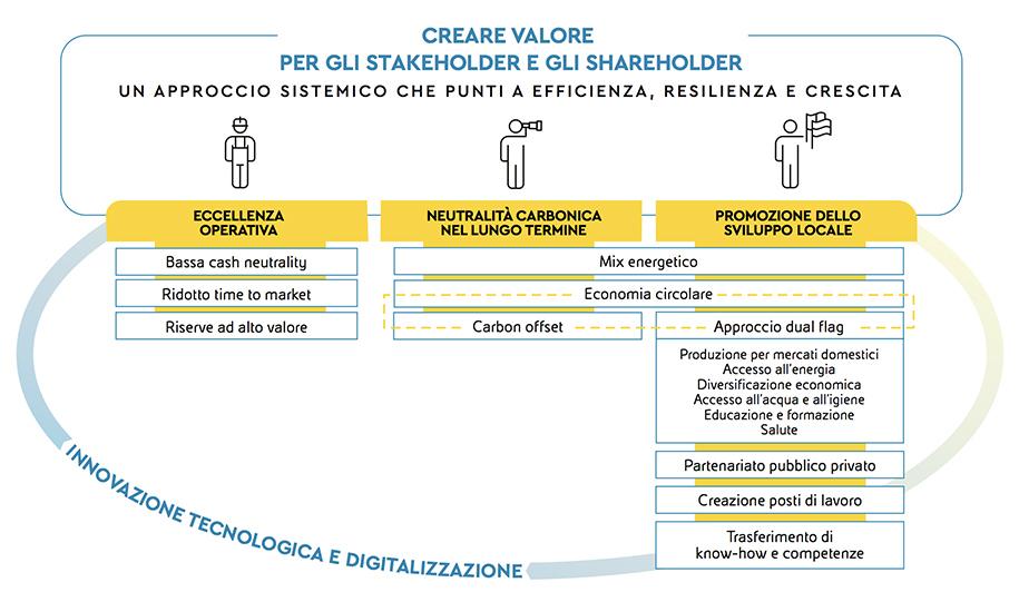 Modello di business per gli stakeholders Eni