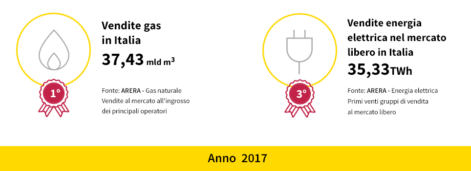 Dati principali Gas & Power