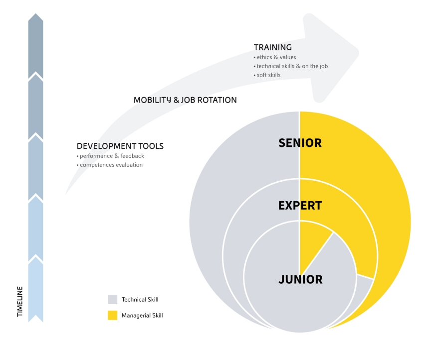Career paths | Eni