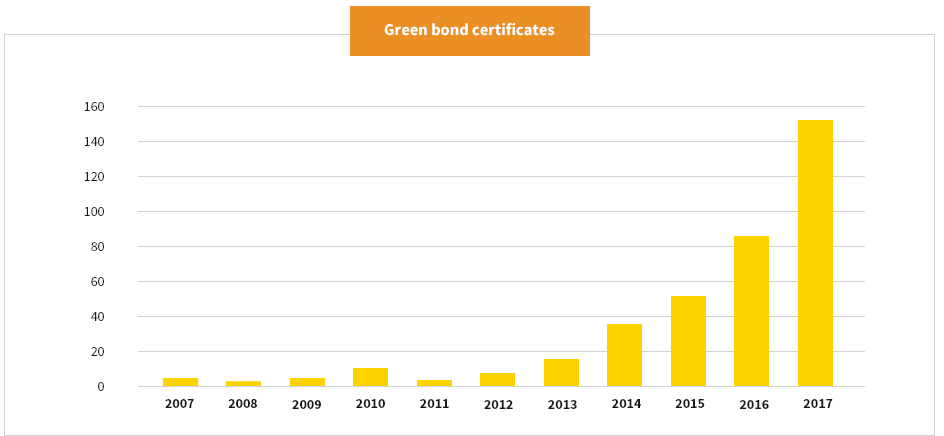 Green bond certificates