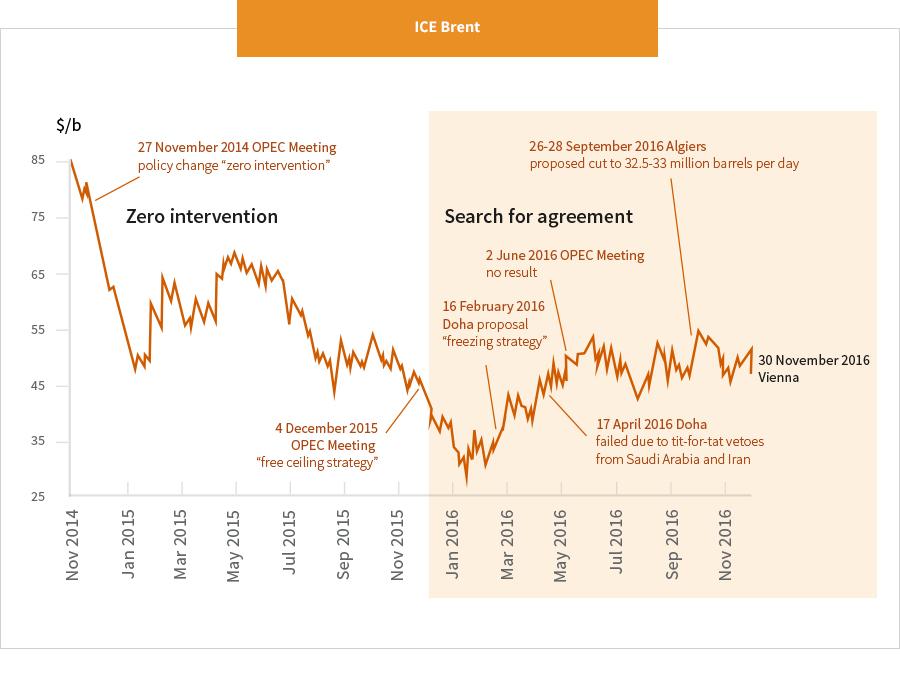 Opec Agreement Eni