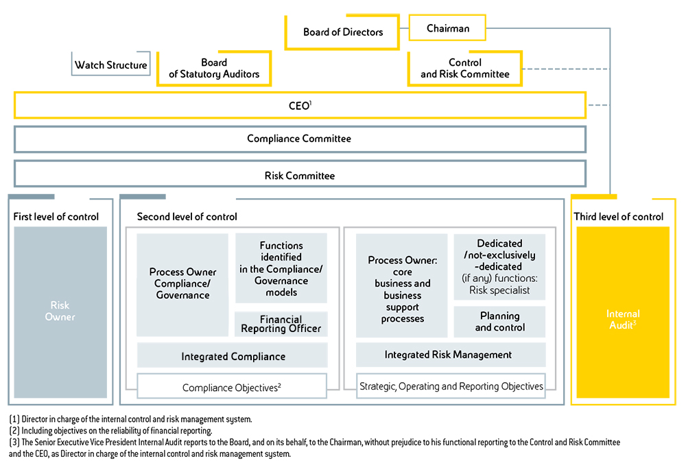 The Internal Control and Risk Management System | Eni