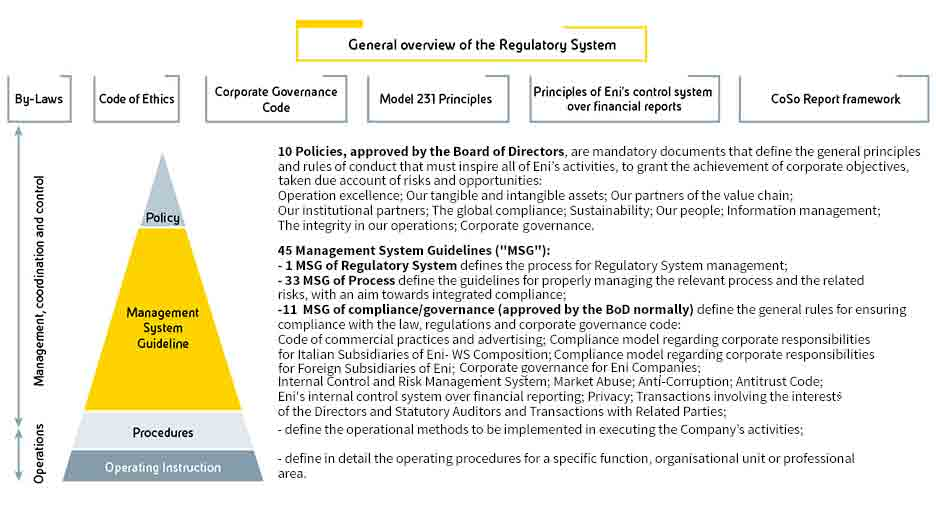 Eni Regulatory System