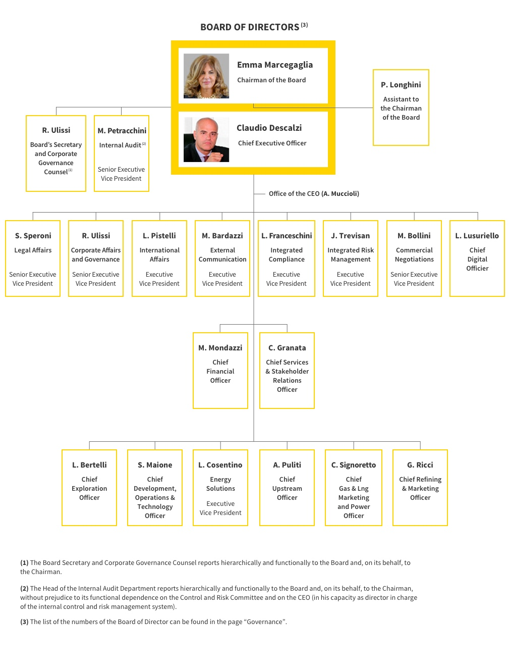 "sheraton organizations chart Mobilink organization chart organizational design ""developing and changing an organization's structure"" good design takes inventory of all the."