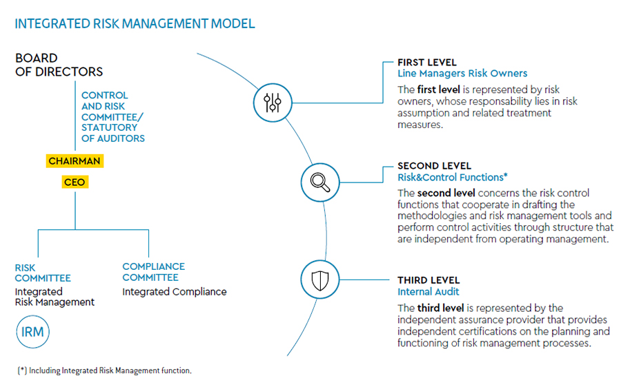 Integrated Risk-Management Model
