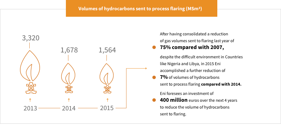 Reduction in process flaring