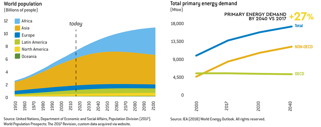 World population and total primary energy demand