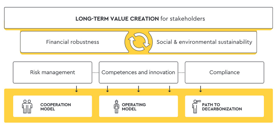 Business model for Eni stakeholders